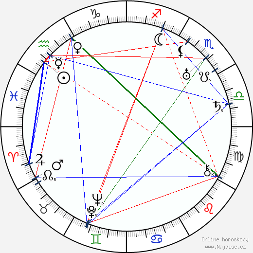 Jimmy Durante wikipedie wiki 2019, 2020 horoskop