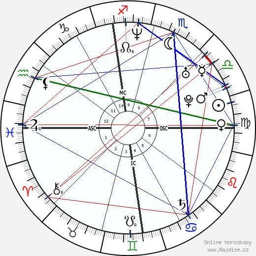 Jimmy Fallon wikipedie wiki 2020, 2021 horoskop