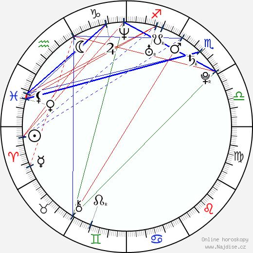 Jimmy Howard wikipedie wiki 2019, 2020 horoskop