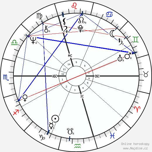 Jimmy Page wikipedie wiki 2020, 2021 horoskop