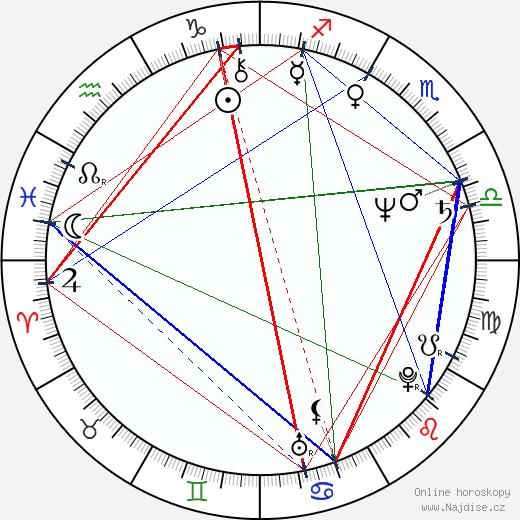 Jimmy Santiago Baca wikipedie wiki 2017, 2018 horoskop