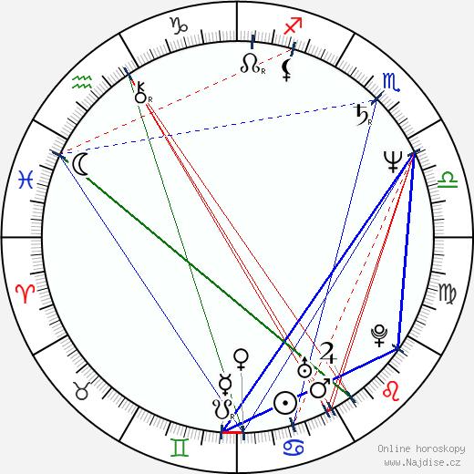 Jimmy Smits wikipedie wiki 2020, 2021 horoskop