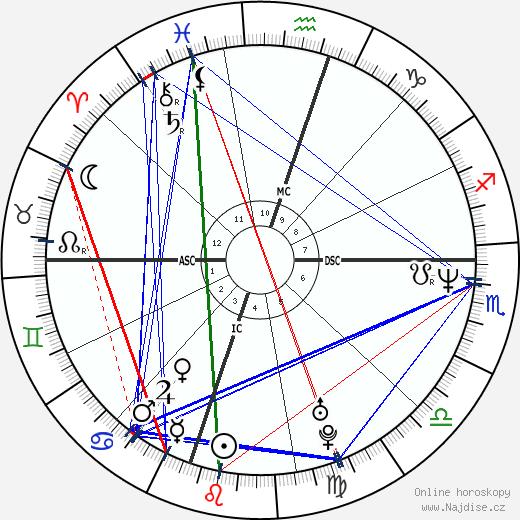 Jimmy Wales wikipedie wiki 2018, 2019 horoskop