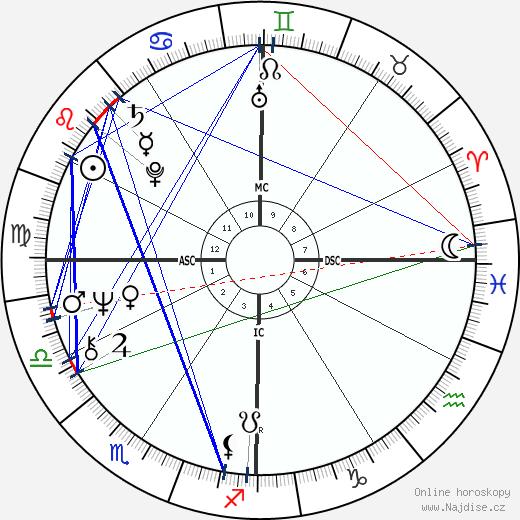 Jimmy Webb wikipedie wiki 2017, 2018 horoskop