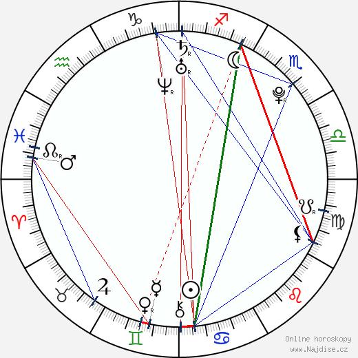 Jin-sung Yang wikipedie wiki 2019, 2020 horoskop