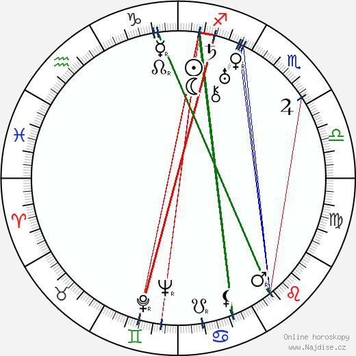 Jindra Hermanová wikipedie wiki 2020, 2021 horoskop