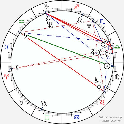 Jindra Vosecký wikipedie wiki 2019, 2020 horoskop