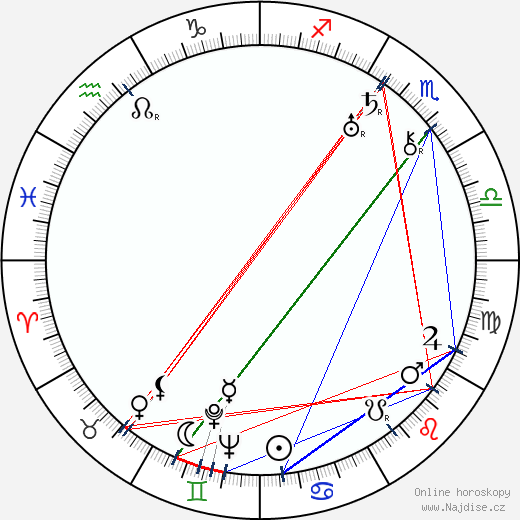 Jindřich Brichta wikipedie wiki 2020, 2021 horoskop