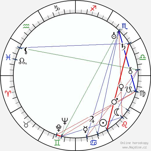 Jindřich Doležal wikipedie wiki 2020, 2021 horoskop