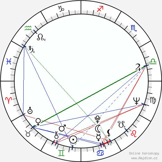 Jindřich Fairaizl wikipedie wiki 2019, 2020 horoskop