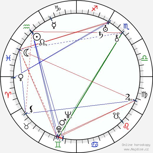 Jindřich Fiala wikipedie wiki 2020, 2021 horoskop