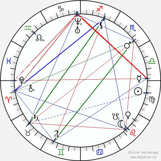 Jindřich Fügner wikipedie wiki 2019, 2020 horoskop