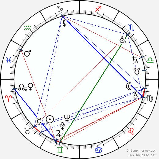 Jindřich Honzl wikipedie wiki 2019, 2020 horoskop