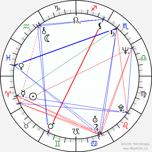 Jindřich I. Lucemburský wikipedie wiki 2018, 2019 horoskop