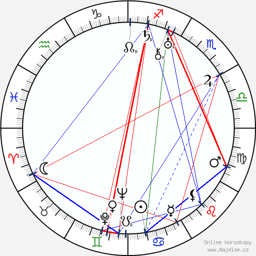 Jindřich Plachta wikipedie wiki 2018, 2019 horoskop