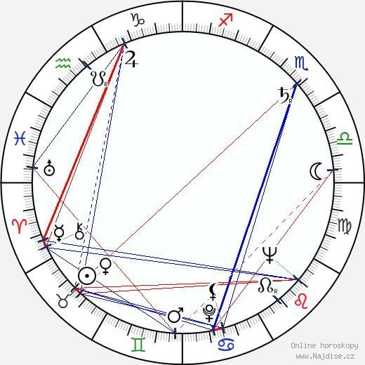 Jindřich Polák wikipedie wiki 2019, 2020 horoskop