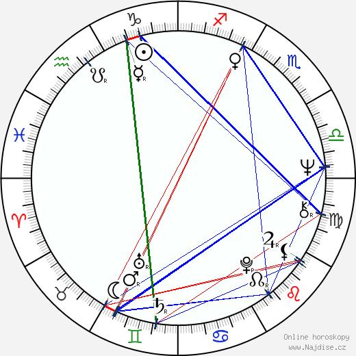 Jindřich Světnica wikipedie wiki 2020, 2021 horoskop