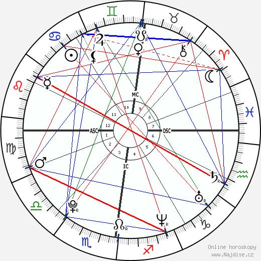 Jindřich VIII. Tudor wikipedie wiki 2020, 2021 horoskop