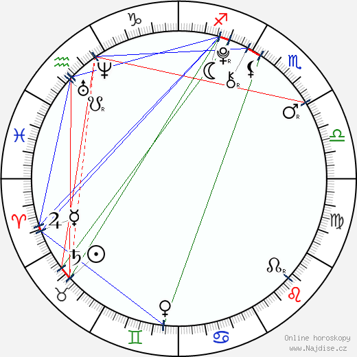 Jindřich Žampa wikipedie wiki 2019, 2020 horoskop