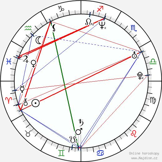 Jinglei Xu wikipedie wiki 2018, 2019 horoskop