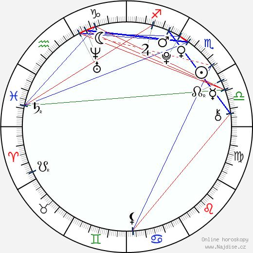 Jirayu La-ongmanee wikipedie wiki 2018, 2019 horoskop