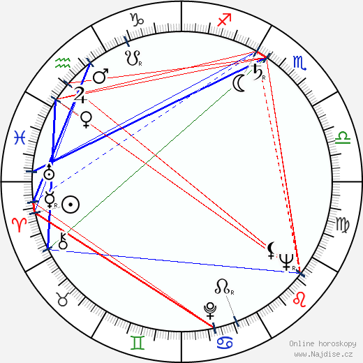 Jiří Adamíra wikipedie wiki 2019, 2020 horoskop