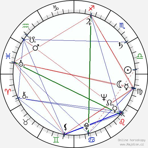 Jiří Bažant wikipedie wiki 2020, 2021 horoskop