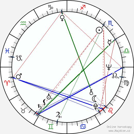 Jiří Bednář wikipedie wiki 2020, 2021 horoskop