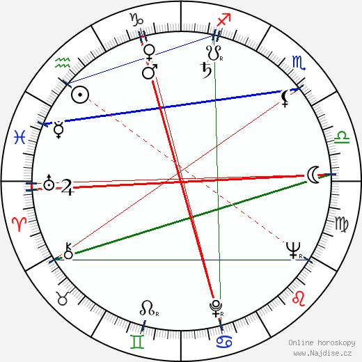 Jiří Brady wikipedie wiki 2018, 2019 horoskop