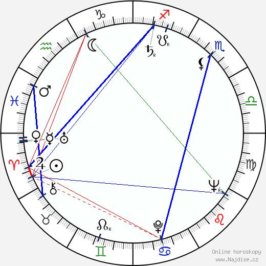 Jiří Bruder wikipedie wiki 2018, 2019 horoskop
