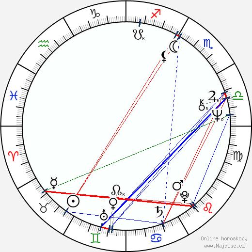 Jiří Chalupa wikipedie wiki 2017, 2018 horoskop
