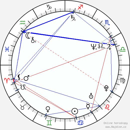 Jiří Chlumský wikipedie wiki 2019, 2020 horoskop