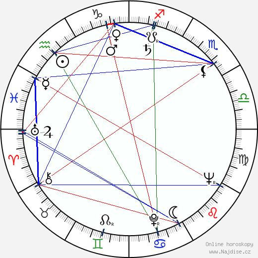 Jiří Císler wikipedie wiki 2020, 2021 horoskop