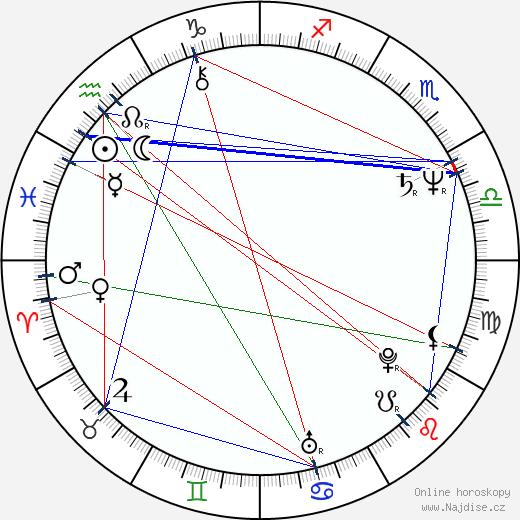 Jiří Dědeček wikipedie wiki 2020, 2021 horoskop