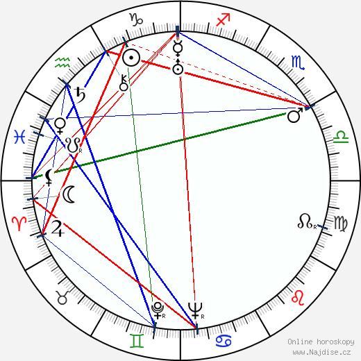 Jiří Dohnal wikipedie wiki 2020, 2021 horoskop