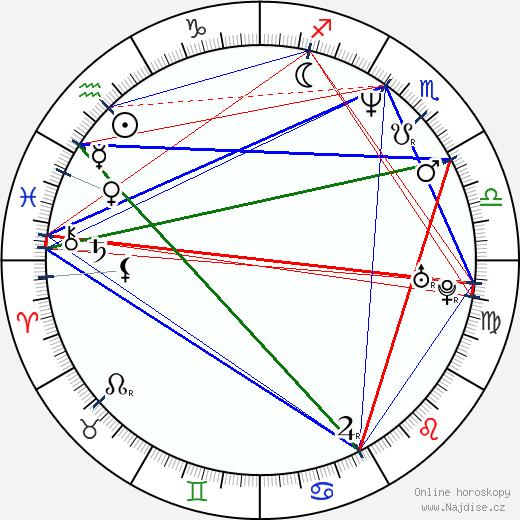 Jiří Dvořák wikipedie wiki 2020, 2021 horoskop