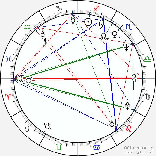 Jiří Fero Burda wikipedie wiki 2020, 2021 horoskop