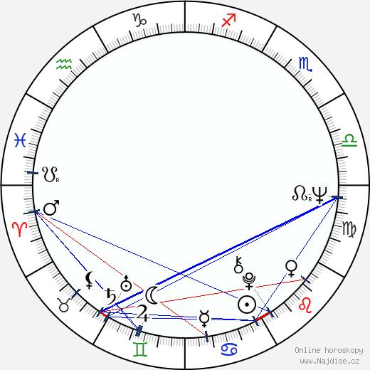Jiří Grossmann wikipedie wiki 2018, 2019 horoskop