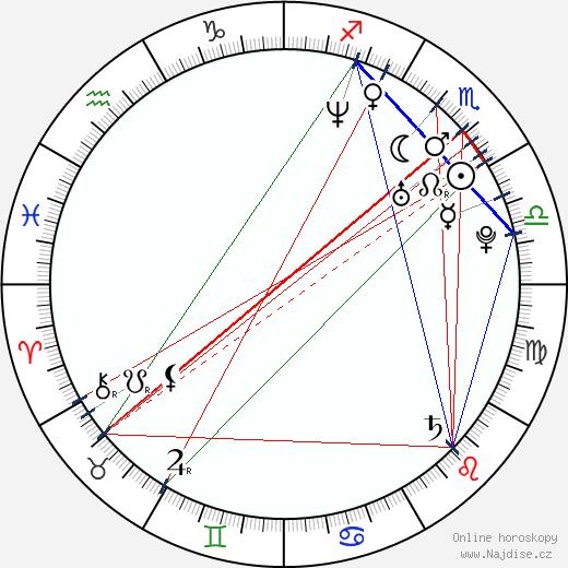 Jiří Hájek wikipedie wiki 2020, 2021 horoskop