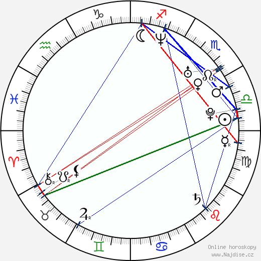 Jiří Hána wikipedie wiki 2020, 2021 horoskop