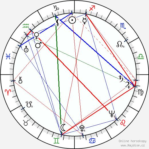 Jiří Hanzelka wikipedie wiki 2019, 2020 horoskop