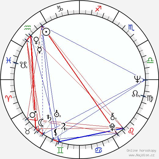 Jiří Havel wikipedie wiki 2018, 2019 horoskop