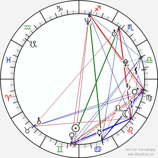 Jiří Havelka wikipedie wiki 2020, 2021 horoskop