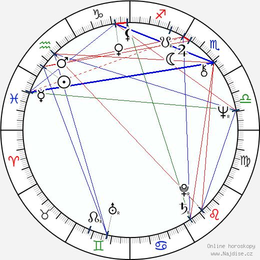 Jiří Helekal wikipedie wiki 2019, 2020 horoskop