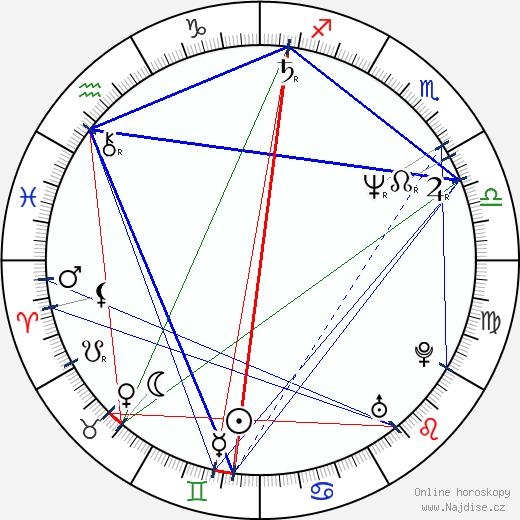 Jiří Hromada wikipedie wiki 2020, 2021 horoskop