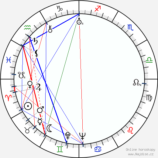 Jiří Hron wikipedie wiki 2020, 2021 horoskop