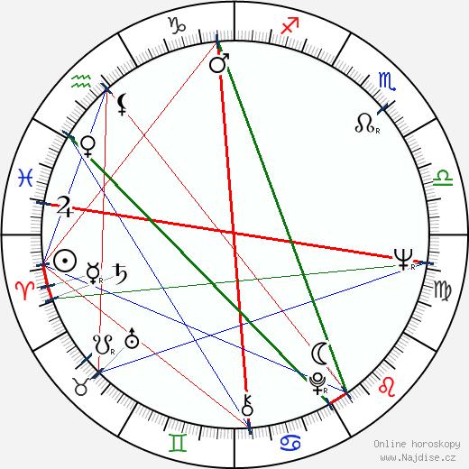 Jiří Hrzán wikipedie wiki 2020, 2021 horoskop