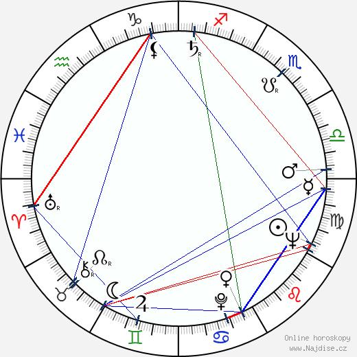 Jiří Hubač wikipedie wiki 2020, 2021 horoskop
