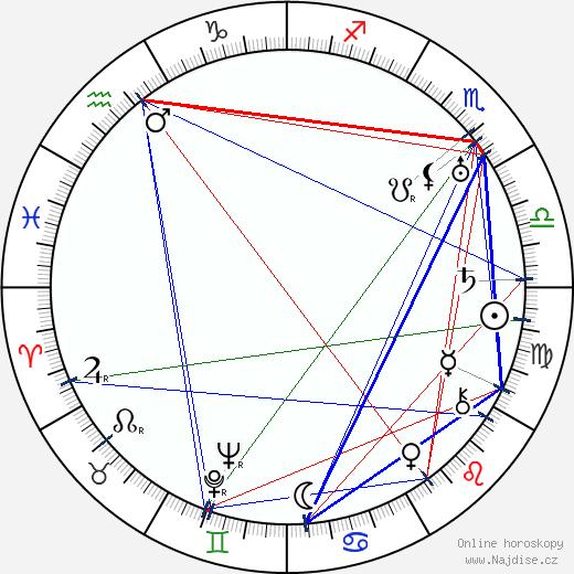 Jiří Julius Fiala wikipedie wiki 2020, 2021 horoskop