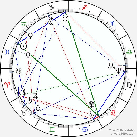 Jiří Just wikipedie wiki 2018, 2019 horoskop